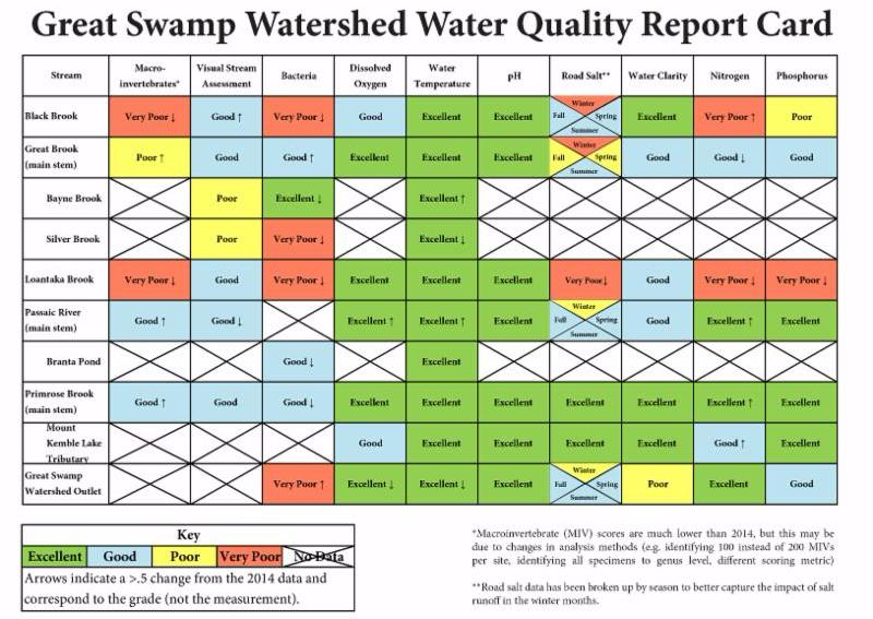 Water Quality Report Card