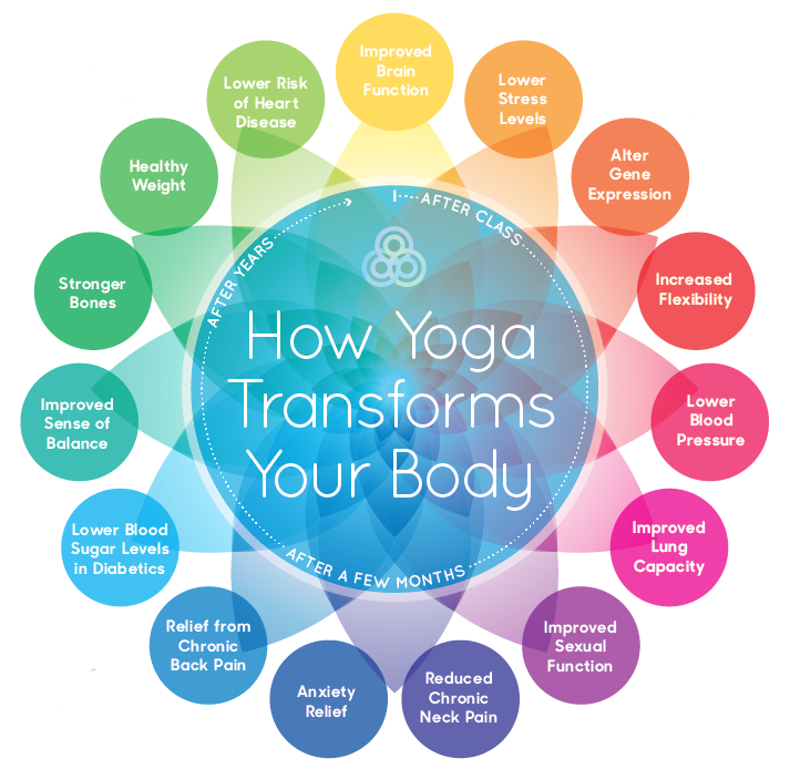 the benefits of yoga in relieving stress and improving health Read why yoga is excellent for relieving stress 4) yoga prevents the onset of mental health conditions, which are prevalent during adolescence adolescence is a stage in one's life when a variety of mental health problems are more likely to develop.