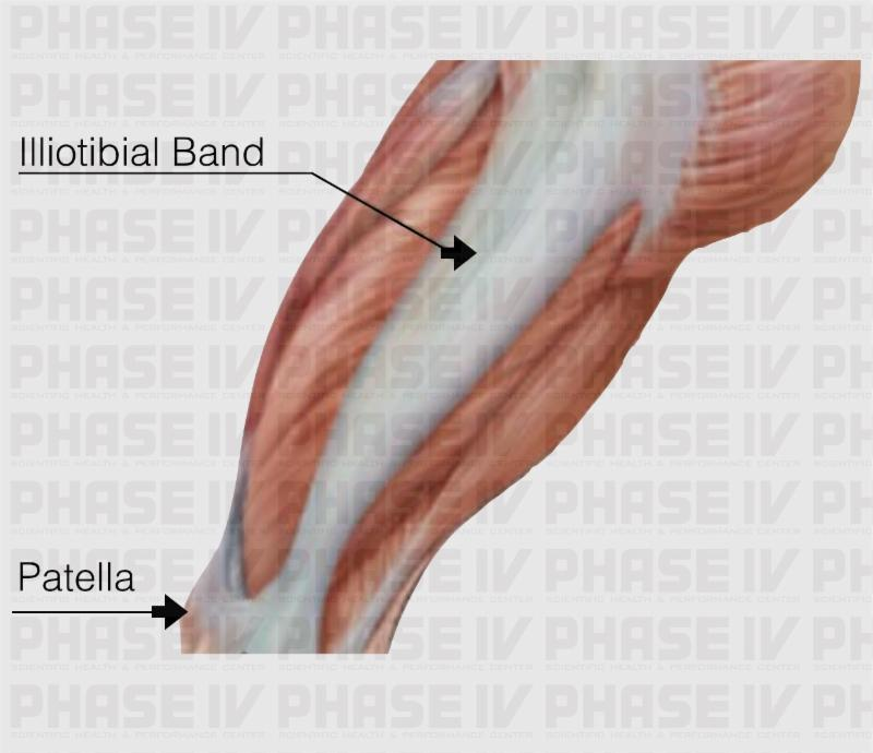 Lateral knee pain for Exterior knee pain