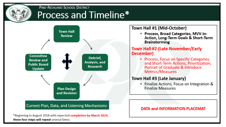 Process & Timeline
