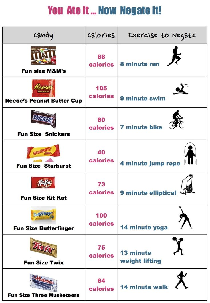 fun weight loss chart
