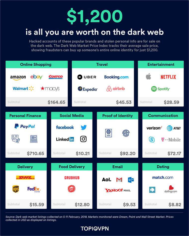 Top10VPN - How much are you worth on the dark web?