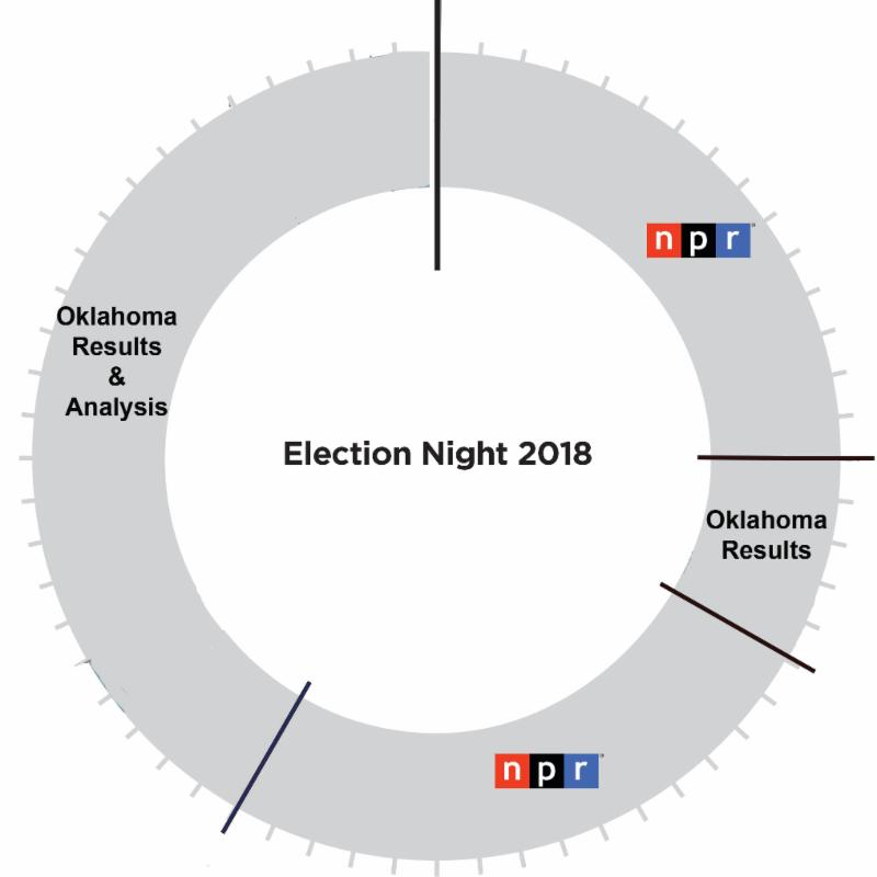 Broadcast clock for election night