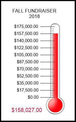 thermometer indicating funds raised