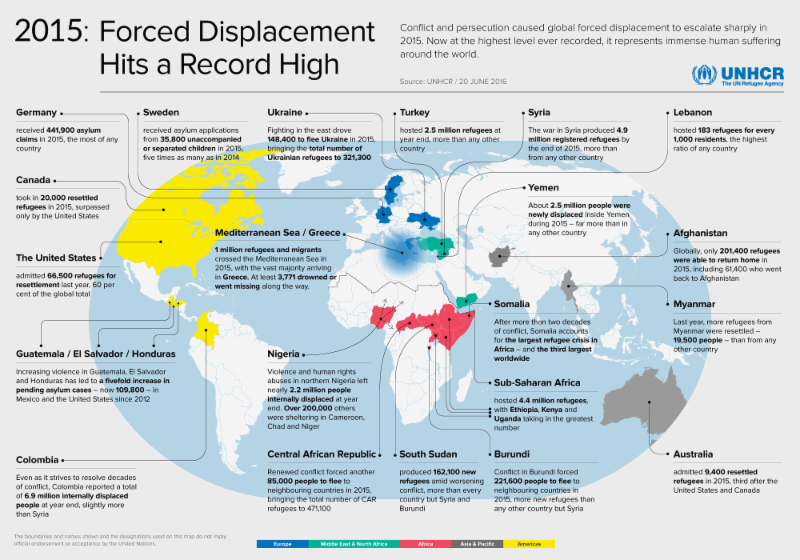 Forced Displacement UNHCR