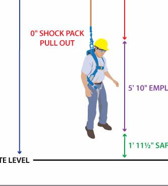 Category e news steel erectors association of america lessons learned from successful falls identify potential hazards and mitigate to reduce the chance of fall in the first place analyze floor heights and fandeluxe Gallery