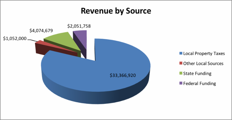 Pie Chart of 2017-2018 District Revenues