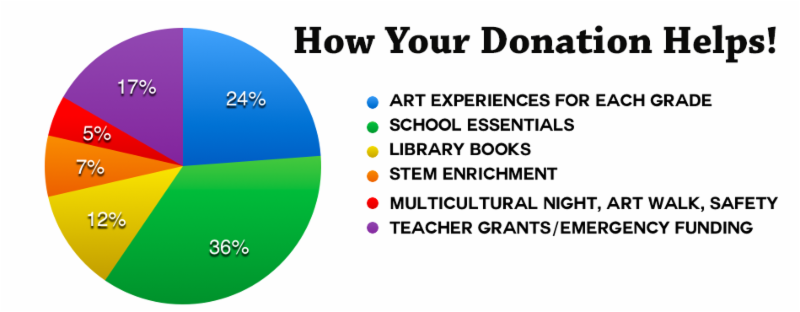 How your donation helps! pie chart showing what percentage of funds go to each category
