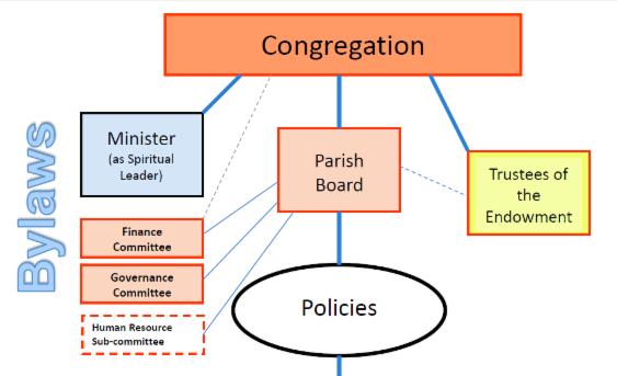 Organizational chart part 1