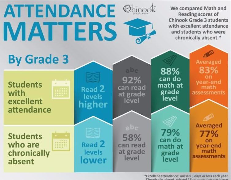 should students be graded on attendance