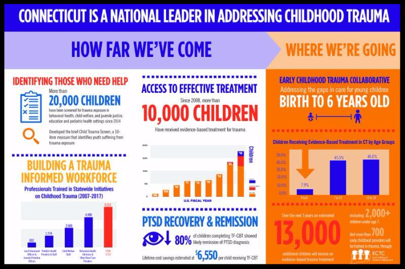 INFORGRAPHIC on Child Trauma in CT