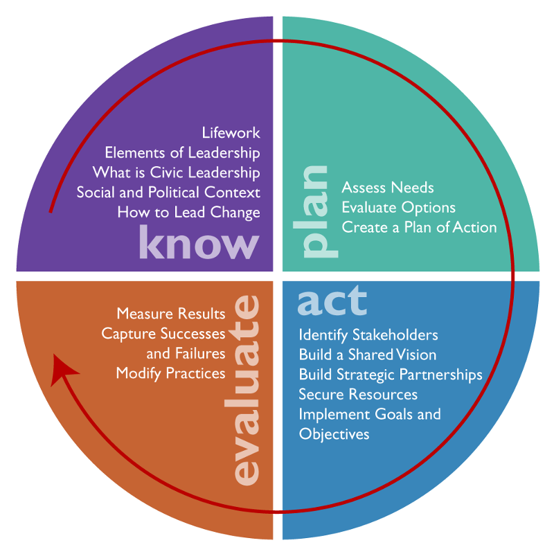 Know plan act evaluate: Evolve framework