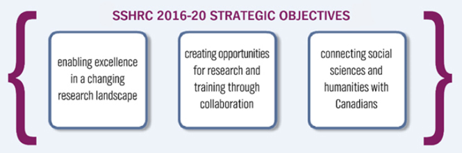 SSHRC 2016-20 strategic objectives