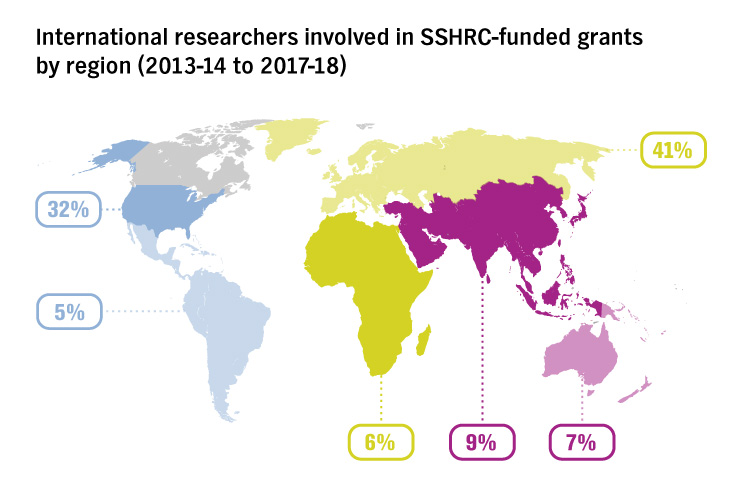 International researchers involved in SSHRC-funded grants by region (2013-14 to 2017-18) : North America = 32%; South America = 5%; Africa = 6%; Asia = 9%; Europe = 41%; Oceania = 7%