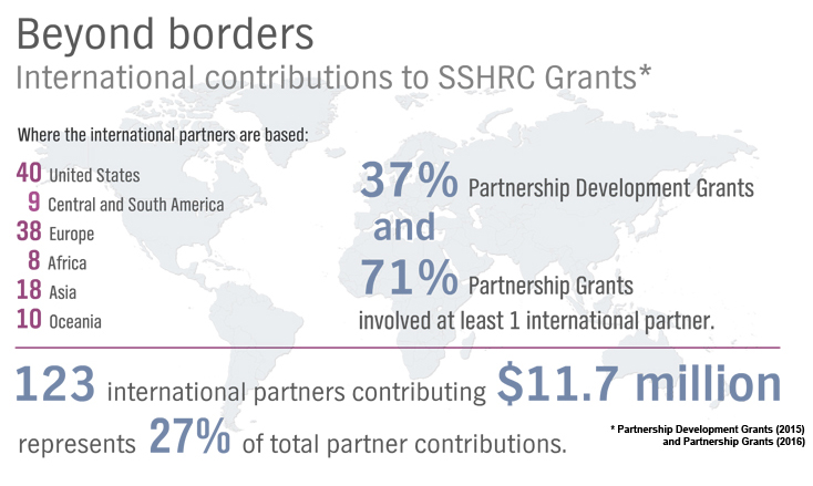 international contributions to SSHRC Grants