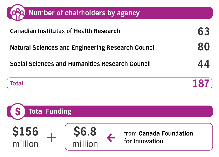 Number of chairholders by agency: CIHR, 63; NSERC, 80; SSHRC, 44. Total funding: $156 Million + $6.8 Million from CFI.