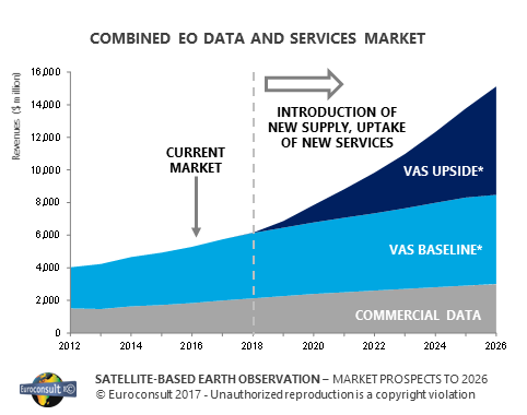Earth Observation Data and Services Market to Reach US $ 8 5