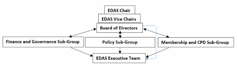 non-executive-chair-opportunity-edas