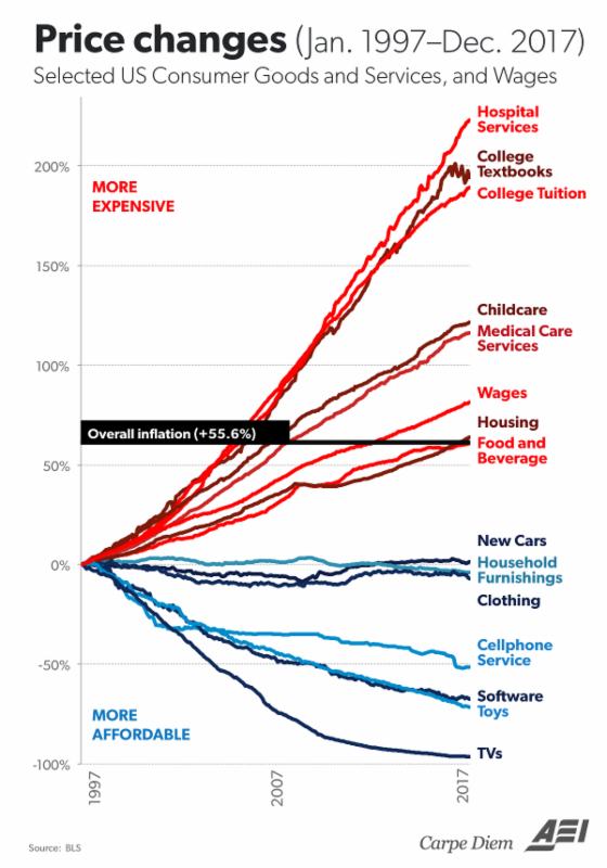 Chart: Price Changes on Selected US Consumer Goods, Services, and Wages (Jan 1997- Dec 2017)