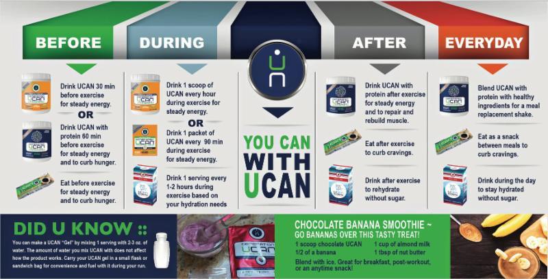 UCAN Info Graphic