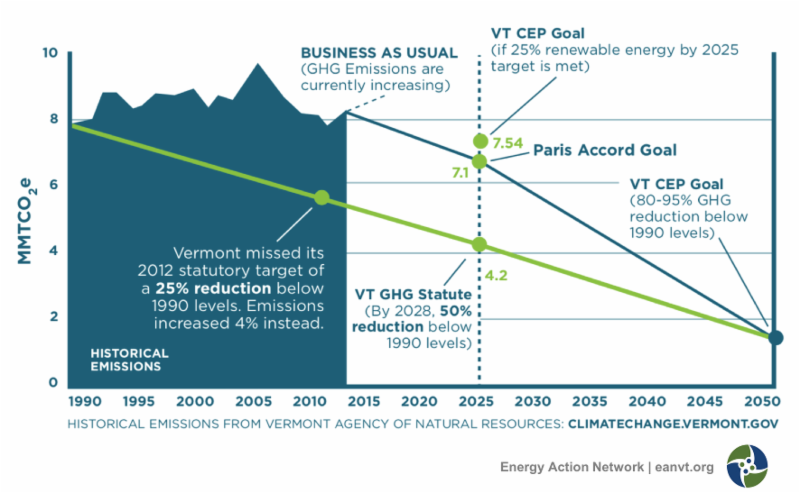 2017 Annual Report - Emissions Targets Graph