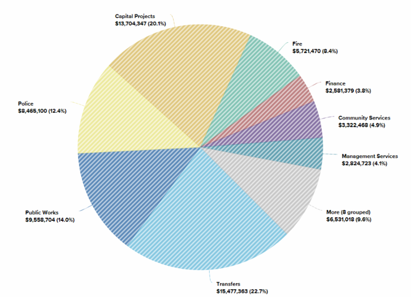 portal financial pie chart