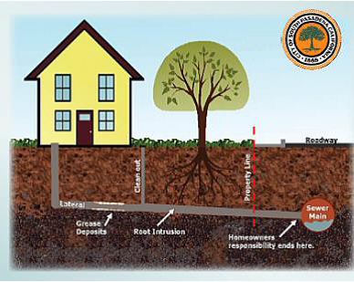 Diagram of a Sewer Lateral showing that the homeowners responsibility can go beyond the property line to the sewer main located beneath the roadway.