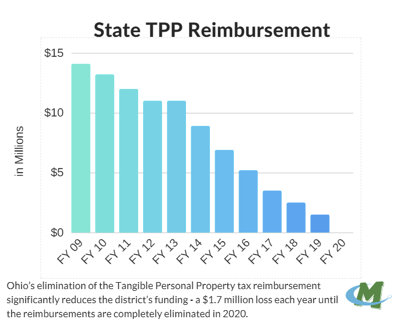 State TPP Reimbursement
