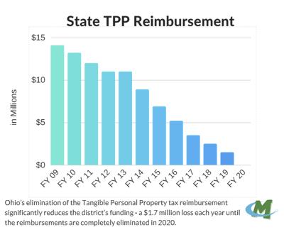 State TPP Reimbursement