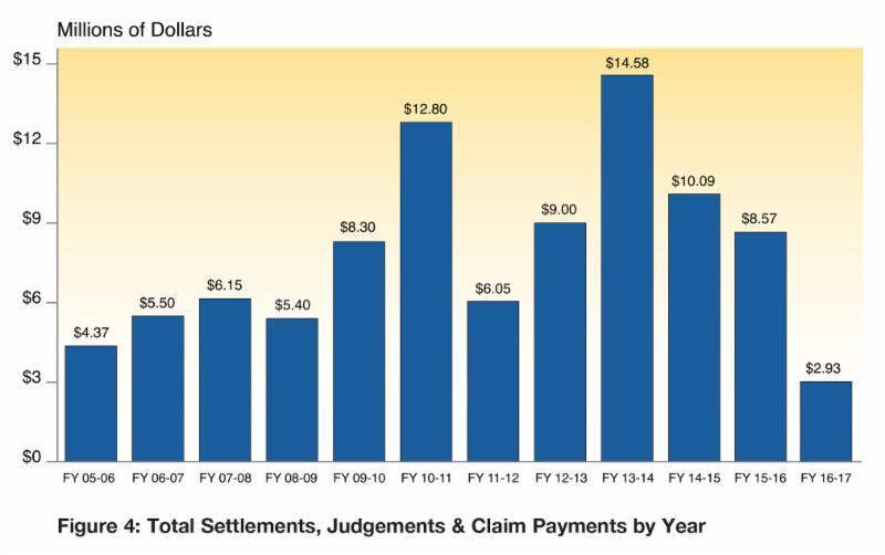 Payouts chart