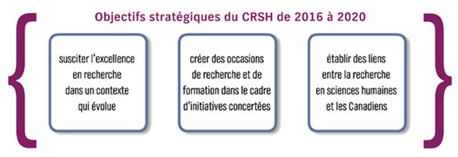 Objectifs strategiques du CRSH de 2016 a 2020
