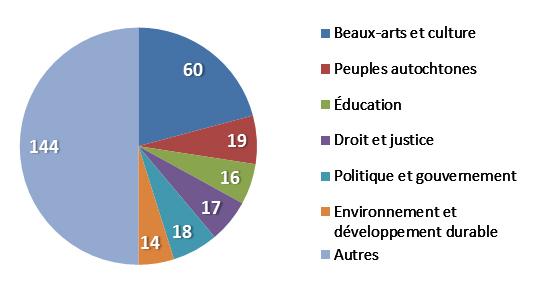 Les 288 subventions accord_es en 2015