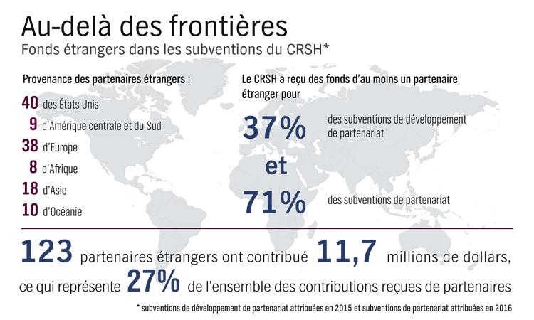 fonds _trangers dans les subventions du CRSH
