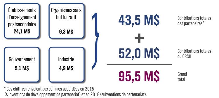 Contributions faites par les partenaires en 2015-2016 dans le cadre des subventions de partenariat