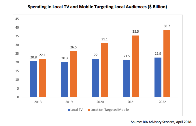Ad Spending in Local TV and Location-Targeted Mobile to Reach Nearly $43 Billion in 2018