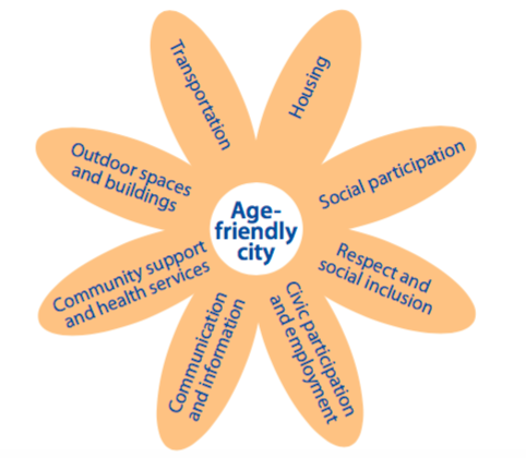 Age-Friendly Topic Areas