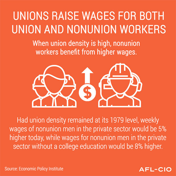 Unions raise wages for both union and non-union workers