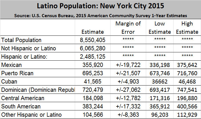 nilp report dominicans now outnumber puerto ricans in new. Black Bedroom Furniture Sets. Home Design Ideas