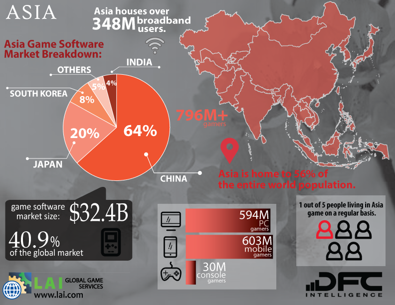 LAI Infographics - Global Game Markets - Asia
