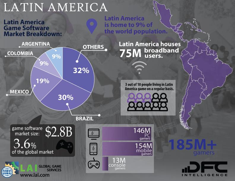 lai-latin-america-game-markets-global