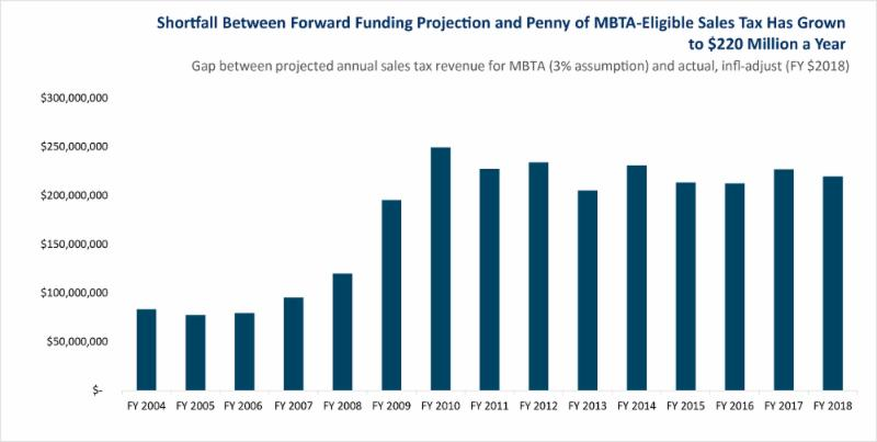 MassBudget: How the MBTA is held back by slow growth of its major funding source