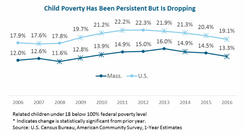 MassBudget: Examining Today's New Census Data on Income, Poverty, Children