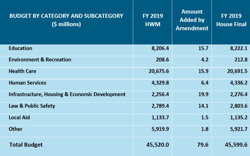 MassBudget: Analyzing the House Budget Amendments for Fiscal Year 2019