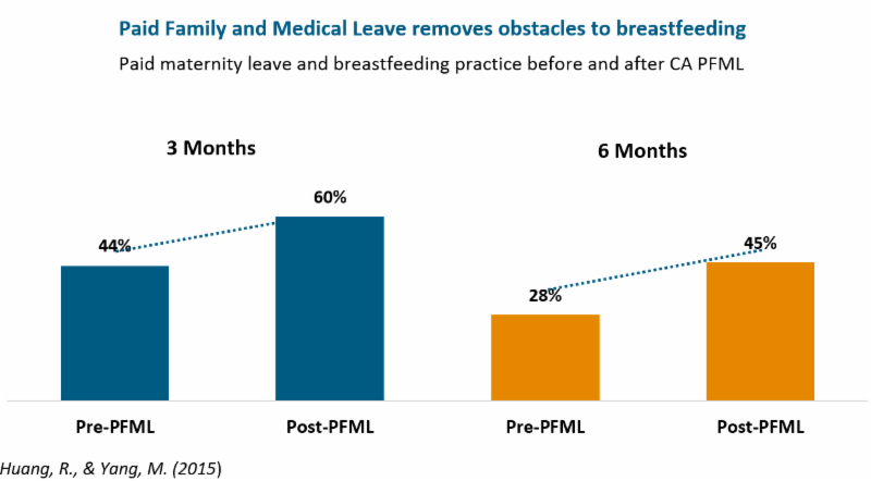 MassBudget: The health effects of Paid Family and Medical Leave