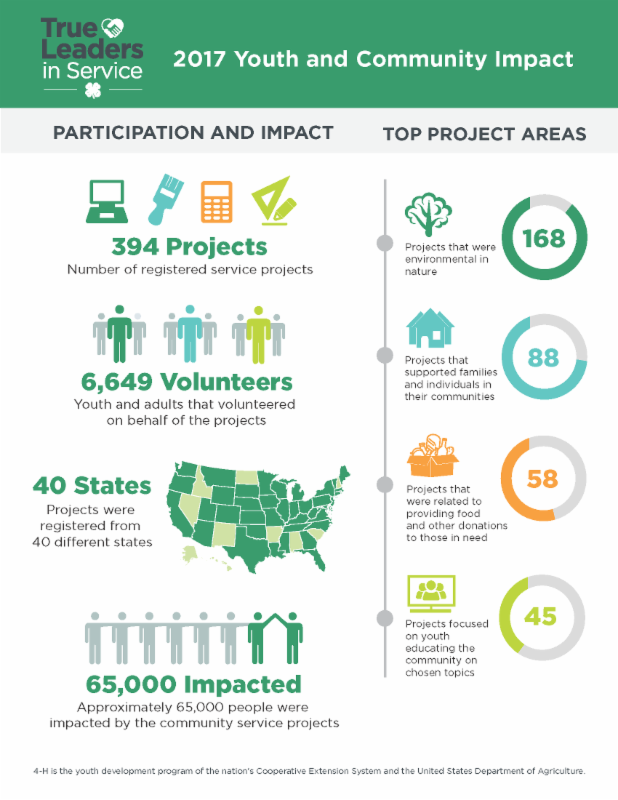 4-H USDA infographic on True Leaders in Service 2017