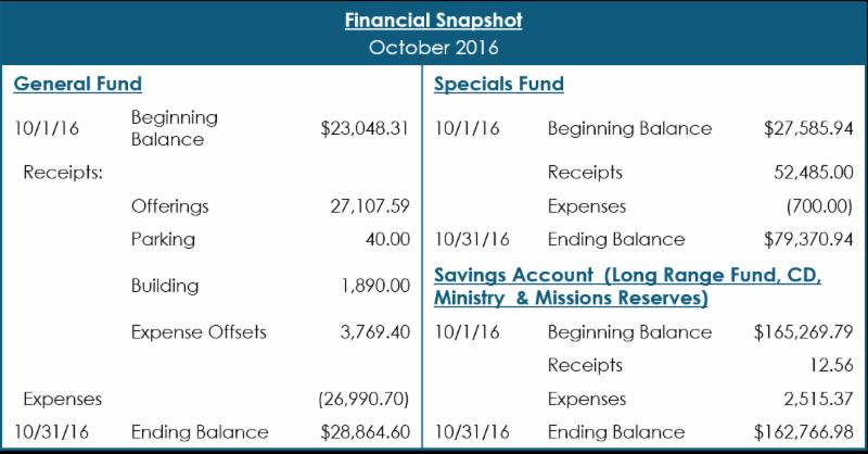 October 2016 financial snapshot