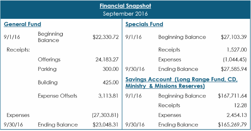 Sept 2016 Financial Snapshot