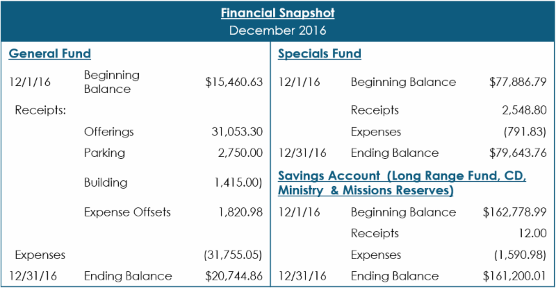 Dec2016 Financial Snapshot