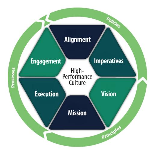 enVision Alignment Logo