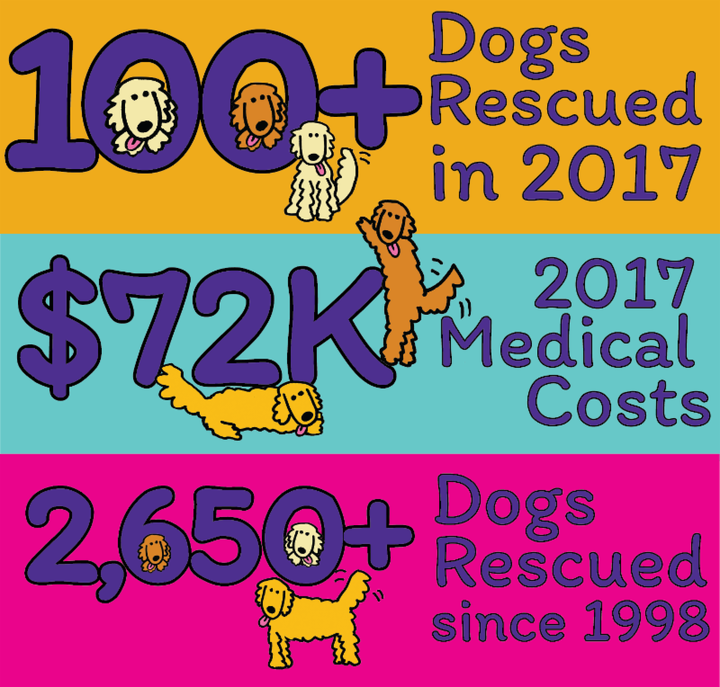 100_ dogs rescued in 2017 _ Over _72K 2017 medical costs _ 2_650 dogs rescued since 1998
